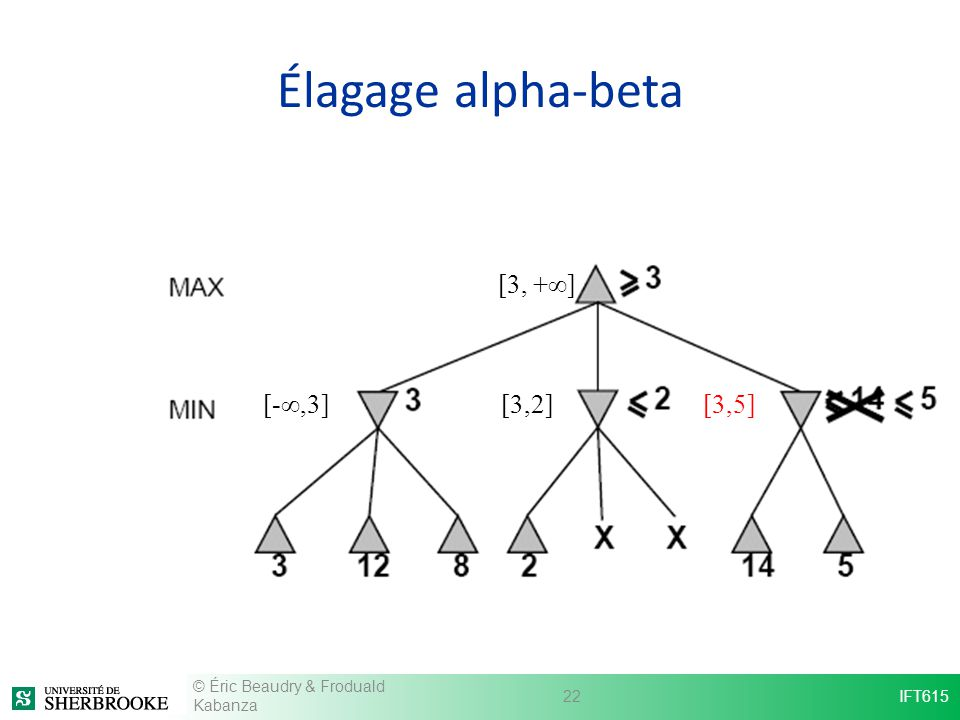 Élagage alpha-beta [3, +∞] [-∞,3] [3,2] [3,5]